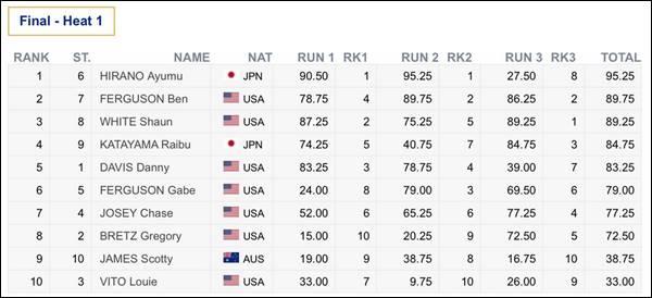 FISスノーボード男女ハーフパイプW杯カッパーマウンテンで怪我後に初優勝した平野歩夢