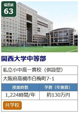関西大学・中等部の授業料