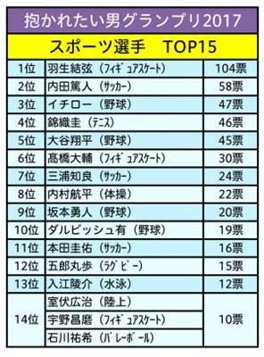 抱かれたい男グランプリ2017(スポーツ部門)